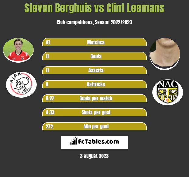 Steven Berghuis vs Clint Leemans h2h player stats