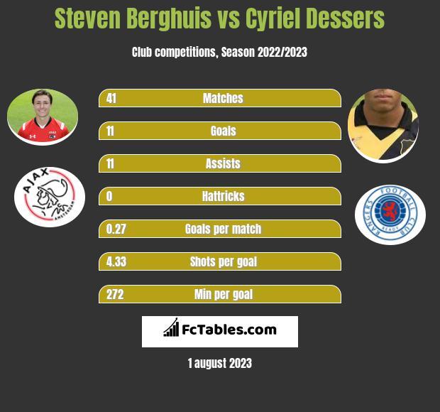 Steven Berghuis vs Cyriel Dessers infographic