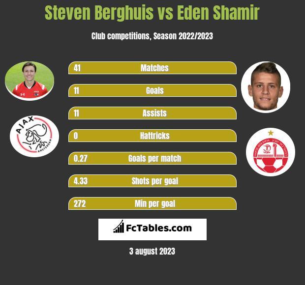 Steven Berghuis vs Eden Shamir h2h player stats