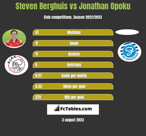 Steven Berghuis vs Jonathan Opoku infographic
