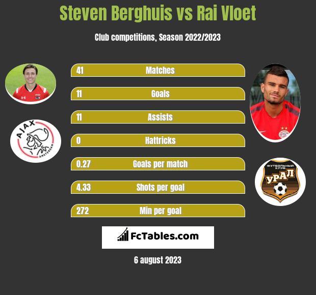 Steven Berghuis vs Rai Vloet h2h player stats
