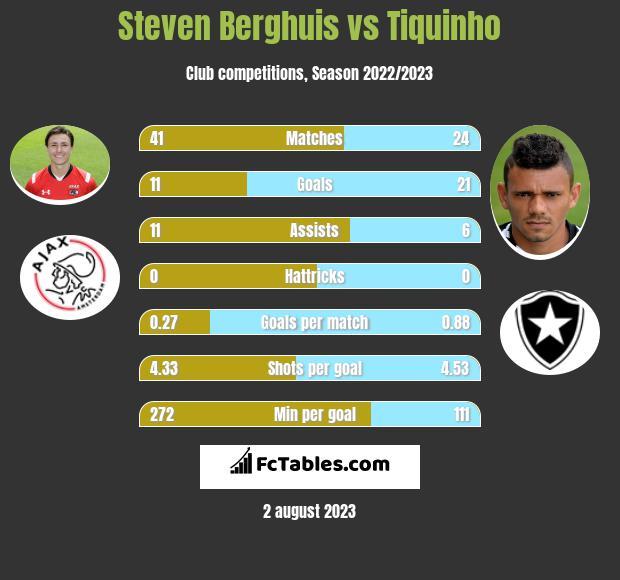Steven Berghuis vs Tiquinho h2h player stats