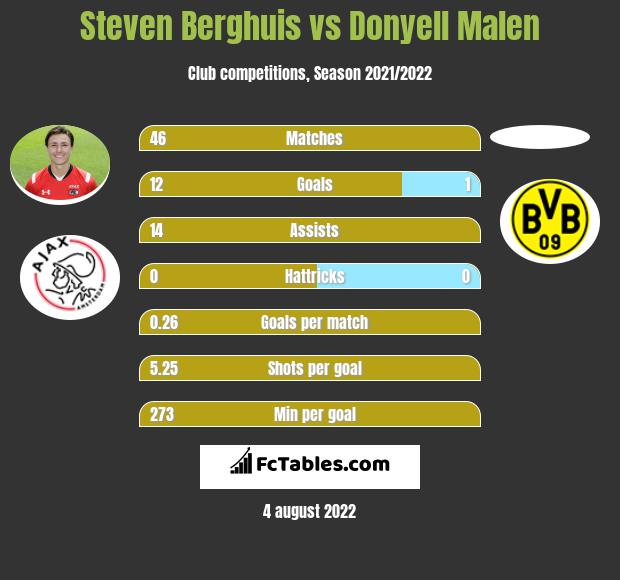Steven Berghuis vs Donyell Malen h2h player stats