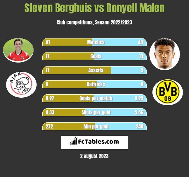 Steven Berghuis vs Donyell Malen infographic