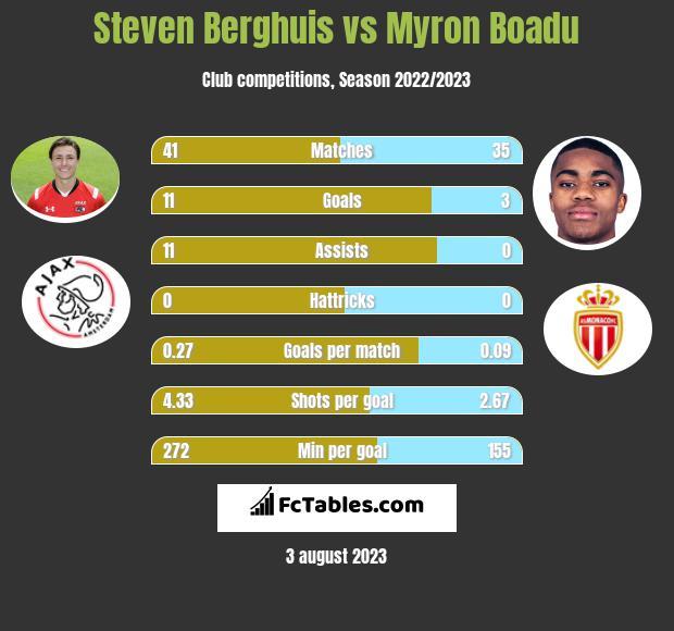 Steven Berghuis vs Myron Boadu h2h player stats