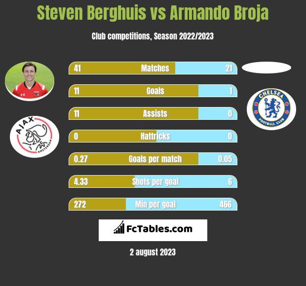 Steven Berghuis vs Armando Broja h2h player stats