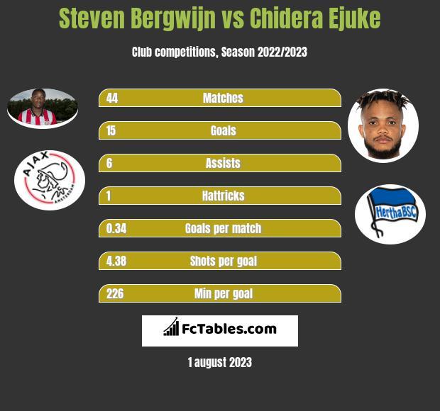 Steven Bergwijn vs Chidera Ejuke infographic
