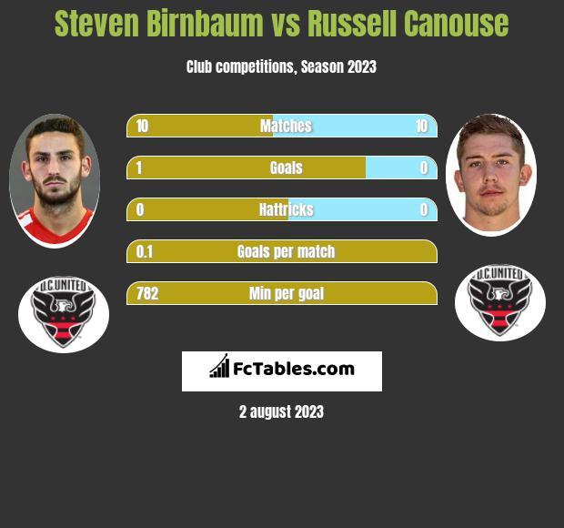 Steven Birnbaum vs Russell Canouse infographic