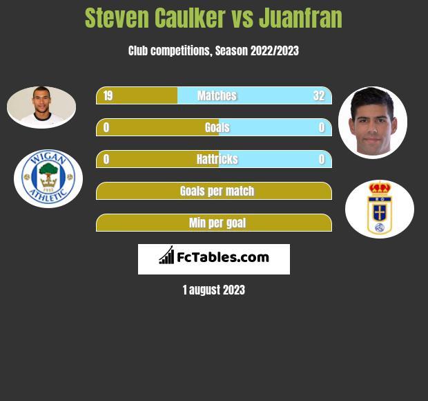 Steven Caulker vs Juanfran infographic