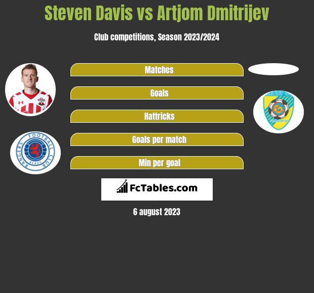 Steven Davis vs Artjom Dmitrijev h2h player stats