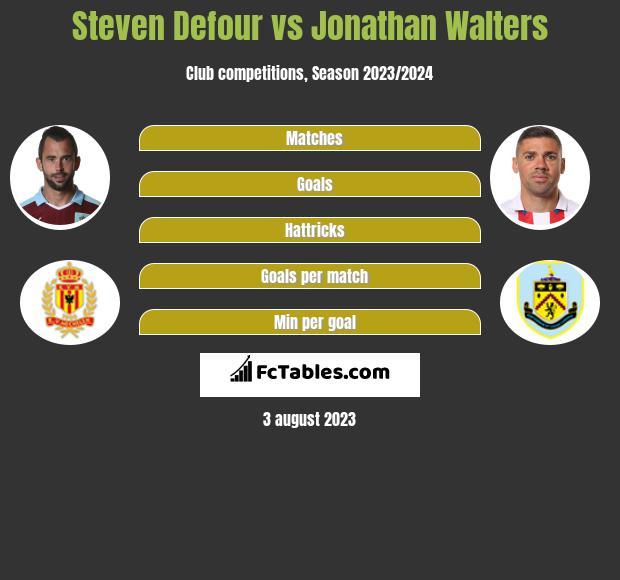 Steven Defour vs Jonathan Walters infographic