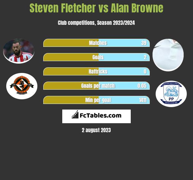 Steven Fletcher vs Alan Browne h2h player stats
