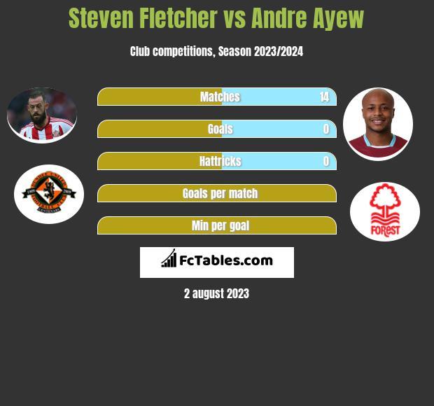 Steven Fletcher vs Andre Ayew h2h player stats