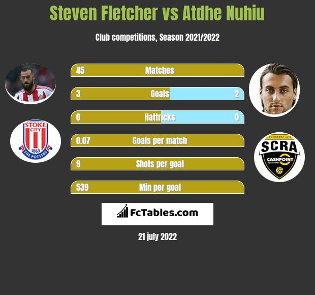 Steven Fletcher infographic statistics for Sheffield Wednesday
