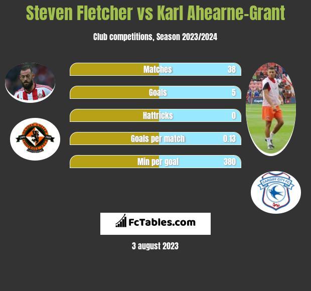 Steven Fletcher vs Karl Ahearne-Grant h2h player stats