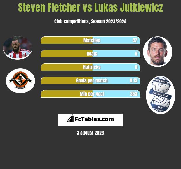 Steven Fletcher vs Lukas Jutkiewicz h2h player stats