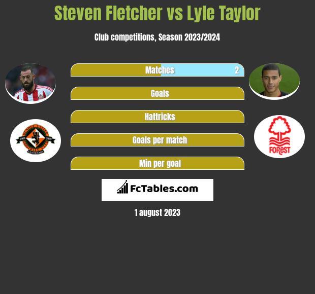 Steven Fletcher vs Lyle Taylor h2h player stats