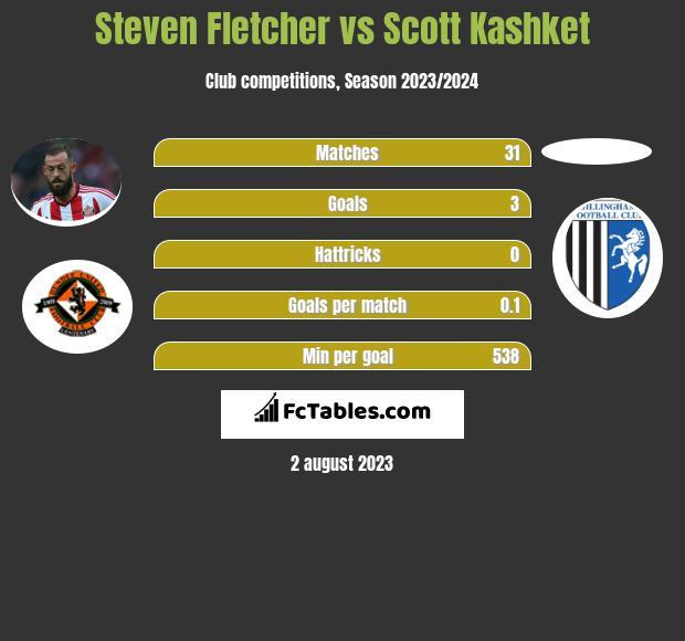 Steven Fletcher vs Scott Kashket infographic