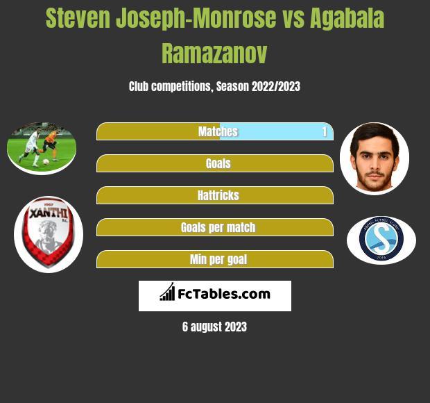Steven Joseph-Monrose vs Agabala Ramazanov h2h player stats