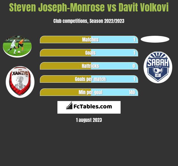 Steven Joseph-Monrose vs Davit Volkovi h2h player stats