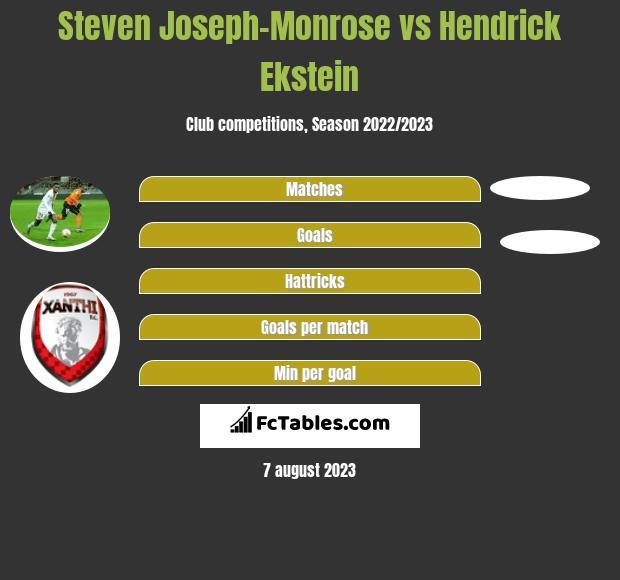 Steven Joseph-Monrose vs Hendrick Ekstein h2h player stats