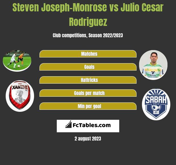 Steven Joseph-Monrose vs Julio Cesar Rodriguez h2h player stats