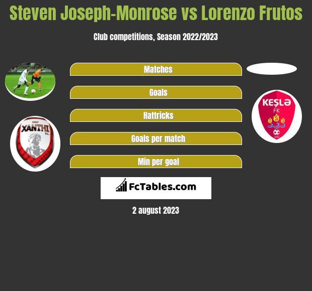 Steven Joseph-Monrose vs Lorenzo Frutos infographic