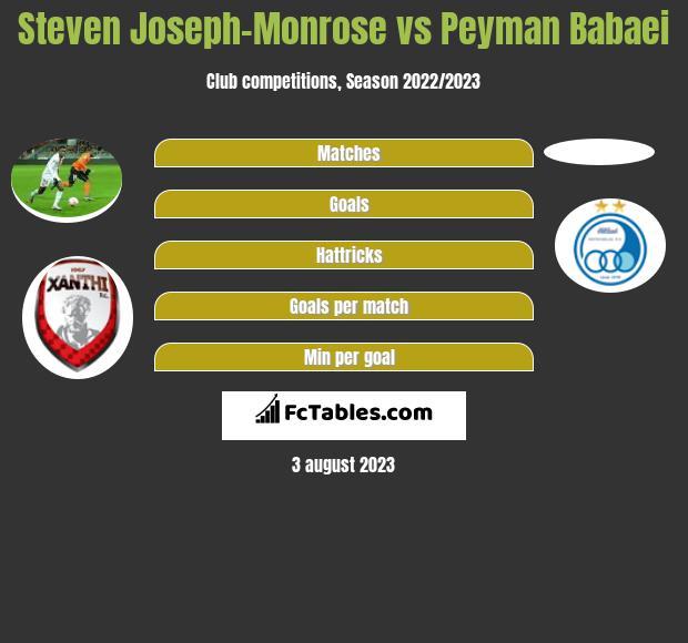 Steven Joseph-Monrose vs Peyman Babaei infographic