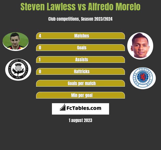 Steven Lawless vs Alfredo Morelo infographic