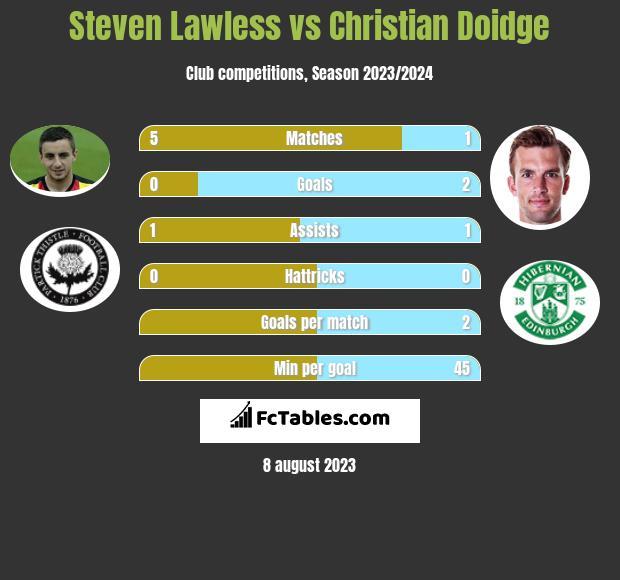 Steven Lawless vs Christian Doidge infographic
