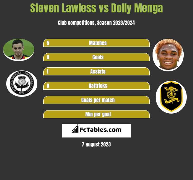 Steven Lawless vs Dolly Menga infographic