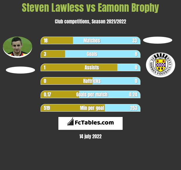 Steven Lawless vs Eamonn Brophy infographic