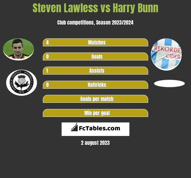 Steven Lawless vs Harry Bunn infographic