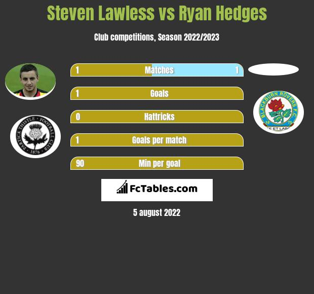 Steven Lawless vs Ryan Hedges h2h player stats