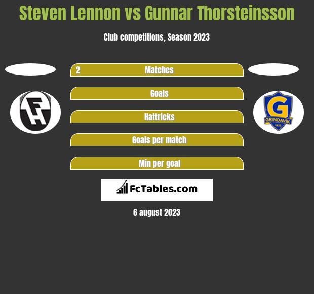 Steven Lennon vs Gunnar Thorsteinsson h2h player stats