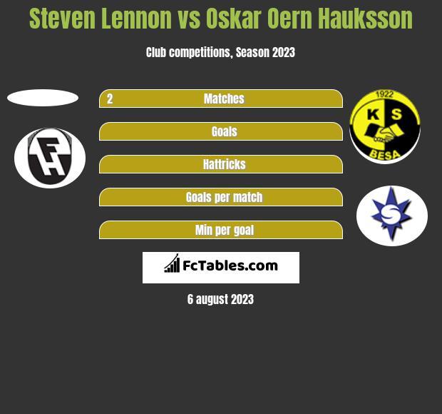 Steven Lennon vs Oskar Oern Hauksson h2h player stats