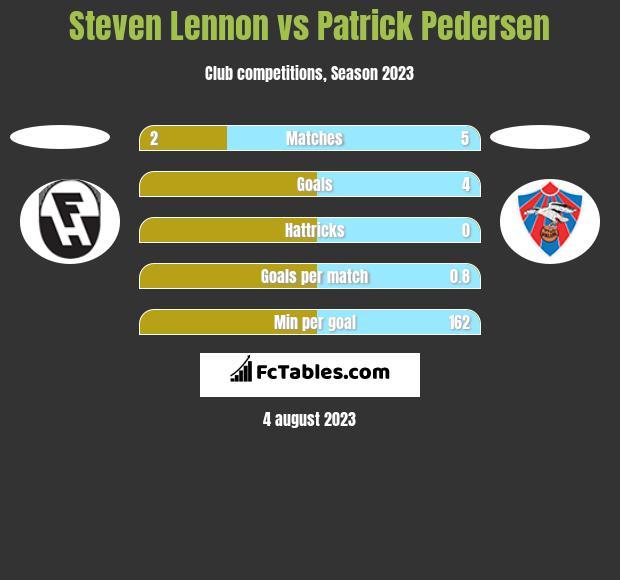Steven Lennon vs Patrick Pedersen h2h player stats