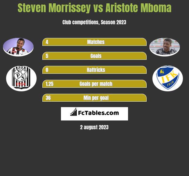 Steven Morrissey vs Aristote Mboma h2h player stats