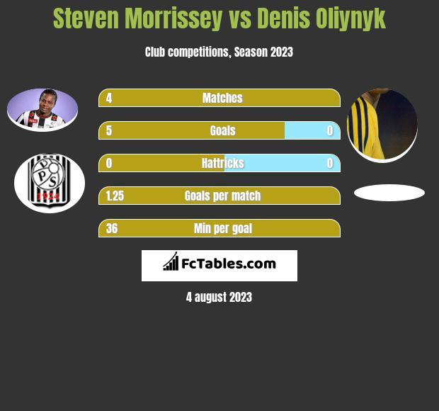 Steven Morrissey vs Denis Oliynyk h2h player stats