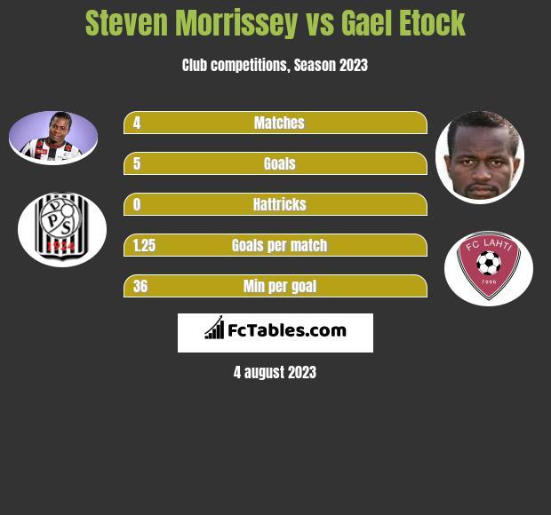 Steven Morrissey vs Gael Etock infographic