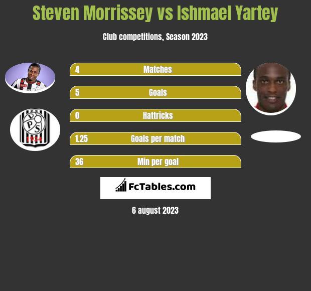 Steven Morrissey vs Ishmael Yartey h2h player stats