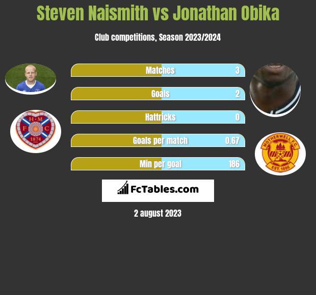 Steven Naismith vs Jonathan Obika infographic