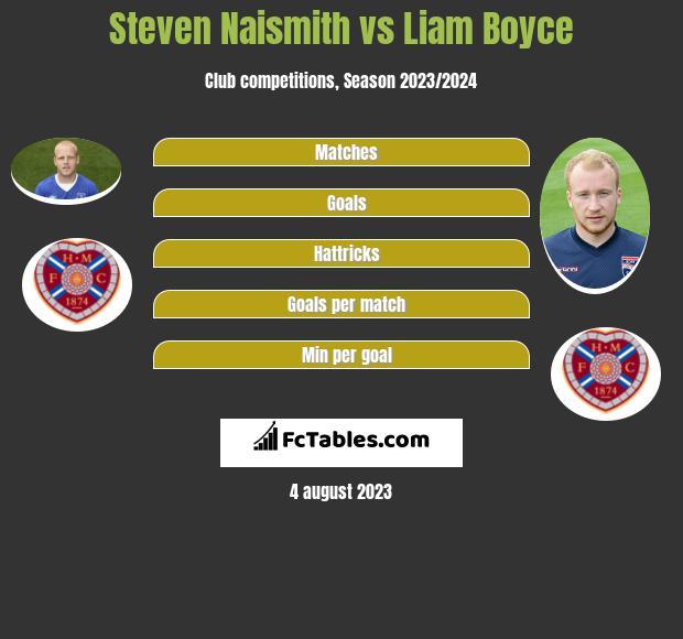 Steven Naismith vs Liam Boyce infographic