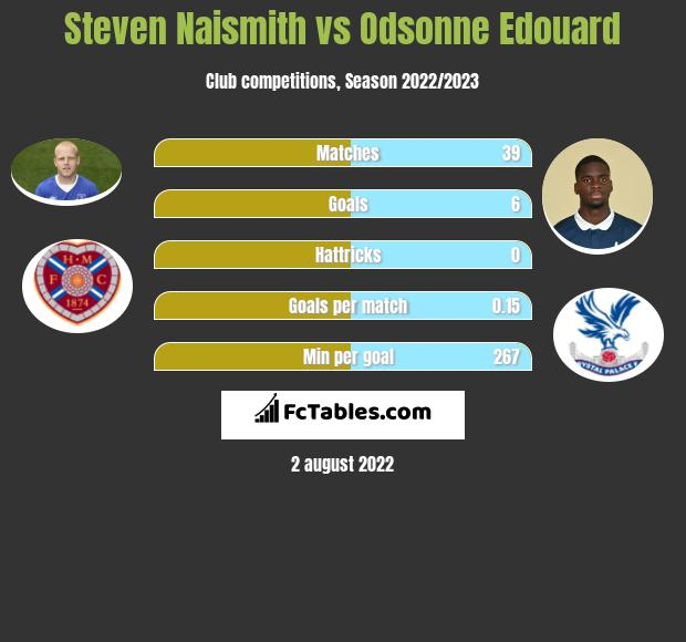 Steven Naismith vs Odsonne Edouard h2h player stats