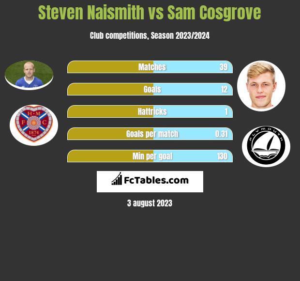 Steven Naismith vs Sam Cosgrove h2h player stats