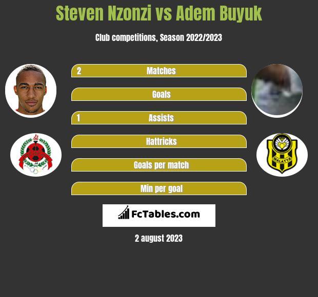Steven Nzonzi vs Adem Buyuk infographic