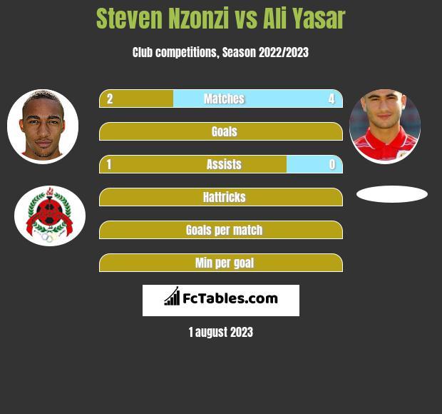 Steven Nzonzi vs Ali Yasar infographic