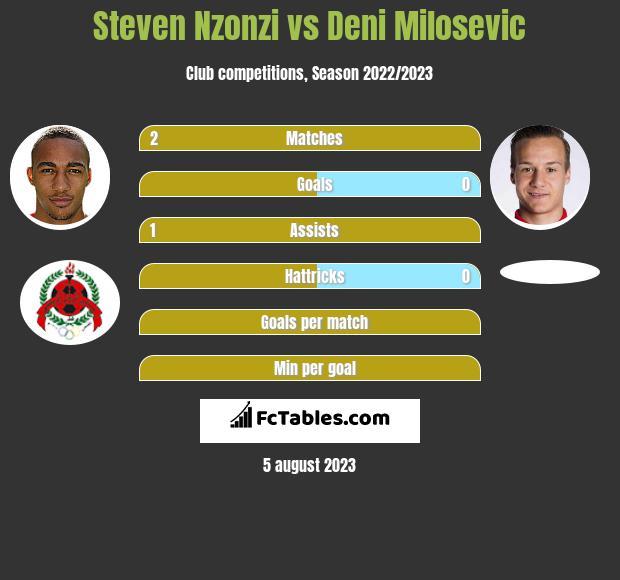 Steven Nzonzi vs Deni Milosevic infographic