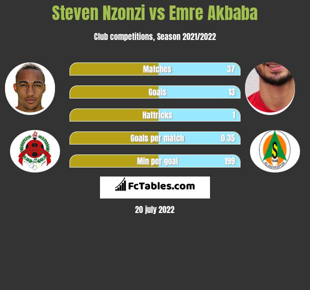 Steven Nzonzi vs Emre Akbaba infographic