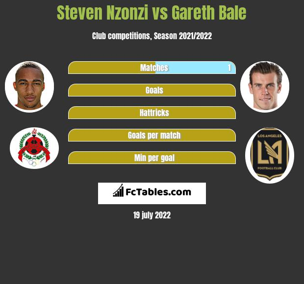 Steven Nzonzi vs Gareth Bale infographic